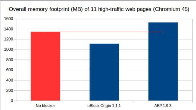 広告ブロックはuBlock Originで...